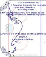 C3 1-1's from the Corner