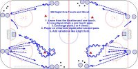B6 Rapid One Touch and Shoot Key Points: Make one touch passes, face the puck all of the time. Hit the net and follow the shot for a rebound. Change directions every few times. Description: 1. Leave from the blueline and one touch. 2. Low player return a one touch pass. 3. Exchange puck 3 or 4 times. 4. Player on other side repeat after the second pass. 5. Add variations like a tight turn.