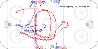 C3 - Double Regroup - 2-1 - Russian U20 Key Points: Quick passing. Gain speed skating in arcs. Follow the shot for a rebound. Stop at the net and only make one pass in the offensive end. Description: 1. F1-F2 leave and regroup with D1.  2. F1-F2 make a second regroup with D2.  3. F1-F2 attack 2-1 vs. D1.  4. F3-F4 leave and regroup with D2.  5. F3-F4 make a second regroup with D3.  6. F3-F4 attack 2-1 vs. D2.  7. Continue this flow.