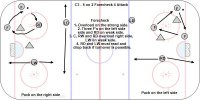 C3 - 5 on 2 Forecheck  - 4 Attack