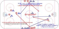 DT100 - 1-1 D Join Rush-F Backtrack - U18 F Key Points: Defense line up in the Nzone on one side and forwards on the other side. Defense join the attack and the forward must backtrack and communicate with his defenseman who to cover in the defensive zone. One puck, zero whistles. Game not a drill so regroup on dump outs. Coaches talk to players when they come back to line up. Keep score. Progression from drill of 1-1 and support at other end on whistle. Options are to play 2-1 or send out 1 or 2 F or other combinations. Description: 1.Red F1 attack 1-1 vs. the Black D1. 2.Red D1 follow the play when puck crosses red line and support from the point. 3.Black F2 tag up at the far blue line and backtrack through the middle lane. 4.On turnover, frozen puck or goal Black D1 pass to Black F2 and join the rush. 5.Black F2 attack Red D1 and Red F1 backtrack to cover Black D1. 6.Black D2 follow and support the attack from the point. 7.Red F3 tag up and backtrack between the dots and cover Black D2 at the point. 8.Play 3-3 in the zone. 9.Breakout with Red F3 attacking Black D2. 10.Red D1 join the rush and Black F2 backtrack. 11.Continue this sequence.