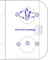 """B500 One Touch and Face Puck - Finland  Key Points: One touch. Make sure the top hand follows the pass and isn't locked against the body. Reijo Routsalainen demonstrates.  Description: -One passer on opposite sides. Middle player one touch facing the puck give and go then give and go with other passer. -Rotate the middle player every 10"""". -Add tasks like tight turns, fakes etc."""
