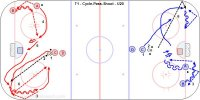 T1 - Cycle-Pass-Shoot - U20 Key Points: Pass and shoot while skating. Shooter face the puck for a pass and square up for a one timer. Shoot without handling the puck, receive in the sweet spot and shoot. Description: 1. Players leave from the mid high slot. 2. Coach dump the puck into the corner. 3. Player A get the puck and skate up the boards and bounce pass back to B. 4. A skate around the top of the circle and give a target for a pass. 5. B pass to A who shoots and follows for a rebound. 6. Repeat in the other corner with B cycling to C and B shoot. * Option is to cycle toward the back of the net and A kick out for a pass. Pass can be made off the bottom bar of the net into the slot.