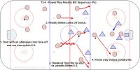 T2-4 - Power Play-Penalty Kill Sequence – Pro