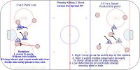 T4 D400 - PK 3-5 vs a Spread PP  Key Points:  The key is to eliminate one timer shots from the point, from the player in the middle and the back door play.  Description:  1. When the puck is passed down the D in front moves to that side. 2. Weak side high player drop low to take away back door one timer. 3. Strong side high player drop down and front the middle attacker. 4. Strong side high player get in shooting lane when puck is at the point. 5. Weak side high player cover middle and take away cross ice pass with stick. 6. Low player eliminate tip ins in front but don't get tied up. 7. D to D pass everyone shift.