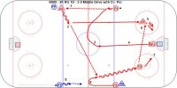 B600 - 2F RG 1D - 3-0 Middle Drive with D – Pro Key Points: Hard passes and defenseman jump into the rush as the third man on the middle lane drive. Pass and shoot on the forehand when possible.  Description: 1.F2 pass up to D1 at the far blue line. 2.F1 skate into the middle lane and F2 support from the wide lane. 3.D1 skate between dots and pass wide to F2. 4.F1 drive to the net in the middle lane. 5.D1 join the rush in the wide lane. 6.F2 pass across to D1 who shoots. 7.All three crash the net for a rebound. 8.F3-F4-D2 repeat the other way.