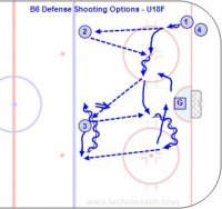 B6 Defense Shooting Options - U18F Key Points: Move into a shooting lane and keep the eyes up so you know where the defenders are. Miss the defender coming to the block. Description: a. 1 pass to 2 and 2 pass back to 1. b. 1 pass to 3 and 3 pass back to 1. c. 1 pivot and pass back to 3. f. 3 skate to mid point and shoot and 1 screen. h. Rotate 1 go to point and 3 leave, 2 move to shooting point and repeat sequence with 4 passing to 1. Sequence of Shots: 1. Shoot to score. 2. Shoot for a rebound. 3. Shot pass. 4. Shoot wide for a rebound off the boards.