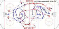 C1-C3 Double Regroup 2-1 - Danish U20 Key Points: Forwards face the puck and give a target . D pass while skating. Attack with speed on the 2-1, 'one high one low, one fast one slow.' D stay in the middle, deny pass across and breakaway and seal dangerous stick on the rebound. Description: 1. F1 and F2 regroup with D1. 2. Regroup with D2 on the opposite side and other end. 3. Attack 2-1 vs. D1. 4. F3 and F4 regroup with D2. 5. F3 and F4 regroup with D3 and attack 2-1 vs D2 at the opposite end. *Repeat rotating in the other direction.