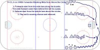 T4 C3, 2 on 2 With Forwards Attacking Wide from Above the Circles