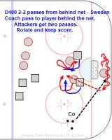 D400 2-2 passes from behind net - Sweden U20