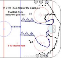 Start from the corners, one attacker with the puck and another come towards him below the goal line. 2 defenders are in front and must cover them. Keep track of goals vs the number of attempts. Play for 10-15 seconds.