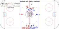 D500 Nets Back to Back – One Goalie  Key Points: Goalie must quickly defend the open net. Players must transition right away from offense to defense and defense to offense. Extra players on the bench.  Description: 1. Play from 1-1, 1-2, 2-2, 3-2, 2-3, 3-3. 2. Each team shoots on one net. 3. Pass to team mates on the whistle. 4. Keep score.