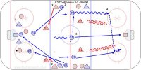 C3 Continuous 3-2 Pro W Key Points: Attack with speed. New point players support the attack and new forwards support the defenders. Practice offensive and defensive team play concepts. Description: 1.Start with a 3 on 2 attack. 2.When the puck crosses the blue line two new players join the attack supporting from the point. 3.Three forwards support the defense, the first play the low 3-3, second cover mid-point, third strong side point to create 'one on and a box behind.' 4.Attack with a middle drive and cycling until the whistle. 5.On the whistle the three new forwards who supported the defense attack 3 on 2 vs. the two players on the point. •Regroups and dump-ins can be added to this drill. •Next progression is eliminate the whistles and allow the natural game flow but allow free breakouts on goals or frozen pucks. Regroup on dump outs.