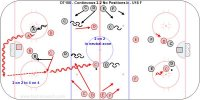 DT100 - Continuous 2-2 No Positions - U18 F Key Points: Everyone plays both forward and defence in this transition game. They have to FIO (figure it out) in the defensive and offensive zones so two players are deep on the attack and defending and two at the point on offense and two covering the point on defense. 'Keep Score', it is a 'Game' with no whistles and constant 'Changing on the Go.' Description: 1.Black A-B attack vs. Red A-B. 2.Black C-D follow when the puck crosses the blue line and support at the point. 3.Red C-D follow from the other side and cover the point. 4.Play 4-4 in the zone. 5.On a goal, frozen puck or change of possession Red C-D attack vs. Black C-D. 6.Red E-F support the attack at the point and Black E-F cover the point. 7.Continue this flow. 8.This sequence can be done 1-1 to 2-2, 2-1 to 3-3, 3-2 to 5-5 or random combinations that create odd man advantages in the attacking or defending end. *Teach players to read the game situation by sending out 1-2 or 3 new attackers or defenders. This causes players to communicate and adjust how they defend or attack. It may be a power play or penalty kill; players have to read it and act. Dump the puck in to work on the forecheck or quick breakout. Use your imagination as a coach to develop players with 'Game Sense'.
