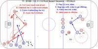 T1 - DT400 – 3-0, 3-1, 3-2, 4-2 Puck Support Sequence – U15 Boy's