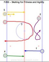 F202 – Skating for Quickness and Agility