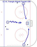 G 3-0 - Triangle Attack Finnish U20 Key Points: Goalie must stay square to the puck and make the save and then battle to stop the rebound. Description: 1. One player on each side and one at the mid point. 2. Players take turns skating in and shooting while the other two skaters come in for a rebound.