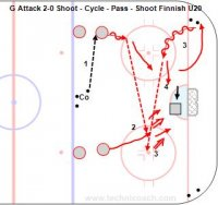 Coach pass to a forward. Two forwards attack 2-0 and look for a rebound. One forward pick up a puck from either corner and pass to the other forward who shoots a one timer. Both forwards rebound.