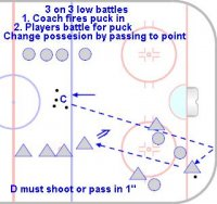 DT400 Transition Game of Low Battles with Point Support