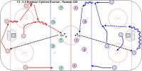 T2 - 5-0 Breakout Options Routine - Russian U20