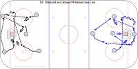 T2 - Diamond and Spread PP Below Goal Line - Russian U20