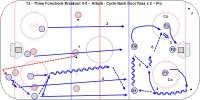 T2 - Three Forecheck-Breakout 5-0 – Attack - Cycle-Back Door Pass x 2 – Pro