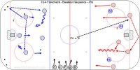 T2-4 Forecheck - Breakout Sequence – Pro