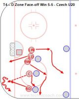 T4 – Defensive Zone Face-off Win 5-5 - Czech U20 Key Points: Everyone has both an offensive and defensive role on a face-off. Players must read who wins the loose puck and go onto offense or defense. This drill is for a strong side breakout option. Description: Strong side option on a face-off win in the defensive zone on the right side. Set up a 5-5 face-off in the defensive zone. Extra players watch outside the blue line. Description is for the face-off on the right side. 1. Right D go back for the puck and tight turn up the boards. 2. Right wing get to the boards for the pass. 3. Centre support from below the play. 4. Left D go below the goal line as a pass option. 5. Right wing be a middle option and cut across for any dump out.