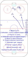 Full ice game with the defenders getting support. New attackers have to get the breakout pass inside their zone.