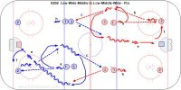 B202  Low-Wide-Middle to Low-Middle-Wide - Pro Key Points: Give a target, face the puck, do everything while skating, follow the shot for a rebound, shoot in stride, shoot to score, hit the net. Description: Start by passing low-wide-middle-shoot at each end and alternate sides. a. 1 pass low to 2. b. 2 pass to 1 in the wide lane. c. 1 pass to 3. d. 3 pass back to 1 in the middle lane. e. 1 shoots, follows the shot for a rebound. f. 1 becomes the next low passer. g. 2 goes to the back of the line. h.  Repeat on the other side. i. Change the drill by 1 skating in the middle lane for the first pass then wide for the second pass.