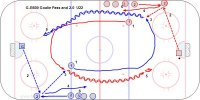G-B600 Goalie Pass and 1-0  U22 Key Points: Hit the net so the goalie can make the save and then make a breakout pass. Give good targets on the wall and time with the other side so goalies have time to pass between shots. Description: 1. Red 1 and Blue 1 leave toward far end. 2. Goalie at each end pass to 2 on boards. 3. Blue 2 pass to Red 1 and Red 2 pass to Blue 1. 4. Blue and Red 2's skate to the other end for a breakout pass. 5. Blue and Red 1's shoot on net from top of circles. 6, Red 3 pass to Blue 2 and Blue 3 pass to Red 2. 7. Continue rotation and then switch side after a few minutes.