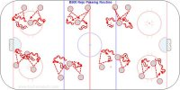 """B500 Reijo Passing Routine  Key Points: Face the puck at all times. Passes should be hard but quiet.  Description: 1. Partners take turns being the spoke in the wheel. One player passes to the other two who return to that player. 2. Pass for about 10"""" and then rotate or make 8-10 passes then switch."""