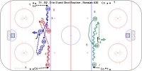T1 - B2 - D to D and Shot Routine - Russian U20