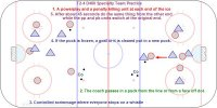 T2-4 D400 Specialty Team Practice – Pro