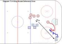 T3-4 King-Kozak Defensive Zone