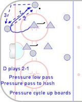 3 Dimensional discussion of the pk forecheck and defending vs 2 attackers at the point.