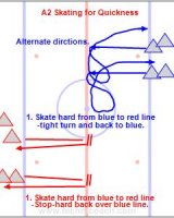Players skate short distances with tight turns. Agility and quickness is the focus.