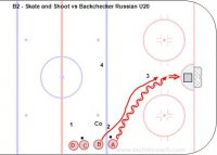 B2 - Skate and Shoot vs Backchecker  Russian U20