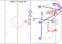 D400 3-2 - Czech U17 Key Points: Battle hard for the loose puck. Defense and goalie must communicate and D must play from the defensive side. Forwards should double team along the boards to gain the puck and cycle to create openings as well as change the point of attack by passing behind the net. Description: 1.Start with D1-D2 on the Goal line and F1-F2-F3 at the top of the circles. 2.D's skate to the dots and coach dump the puck in. 3.F1-2-3 and D1-2 battle for the loose puck. 4.Play a low 3-2. 5.Play until a goal, frozen puck or D carries the puck over the top of the circles.