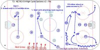 T2 - NZ RG-5-0-High Cycle Options x 2 – Pro Description: 1.Start with attacking team regroup from the neutral zone. 2.Attack with a 3-0 middle drive. 3.F1 get a puck in the corner and cycle high then pass to D1. 4.D1 skate to mid-point and pass to D2. 5.D2 has the option to pass across to F1 who cycled high or shoot. 6.Repeat from the other corner. F2 high cycle,pass to D2 to D1 who can shoot or pass. 7.Coach pass to D3 in the neutral zone, F1-F2-F3 Forechek then D3-D4-F4-F5-F6 repeat. 8.Original 5 attacker go to the bench and a new 5 wait their turn in the Nzone. 9.When F1 cycles F2-F3 screen in two layers, hash and top of the crease. 10.F in the high screen layer does the second cycle. 11.The three F's now forecheck until the coaches whistle and then the new five attack. 12.Rotate high cycle to net front to high slot. •Option is have all three F's do a high cycle and the next rep start in the other corner.
