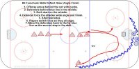 B5 Forecheck Skills Deflect-Steer-Angle-Finish   Key Points:  Gene Reilly shows the approach to European second league pro's and then U18 AAA girl's do the same drill. Cut the ice in half with the stick in the passing lane and steer the player outside the dots. Angle toward the back of the inside shoulder so they can't turn back, then finish shoulder to shoulder and stick on the puck.  Description:  1. Offense group behind the net with pucks.  2. Defenders behind blue line in the middle.  3. Both start on the whistle.  4. Defender force the attacker wide angle and finish.  5. Alternate sides.  6. Players switch lines so they all angle.  7. Move the defenders back to the far blue line as the second step in the skill.   Demonstration with second league European pro's. http://hockeycoachingabcs.com/mediagallery/media.php?f=0&sort=0&s=20090813080843840  Demonstration with U18 Girl's. http://www.hockeycoachingabcs.com/mediagallery/media.php?f=0&sort=0&s=20111005152254430