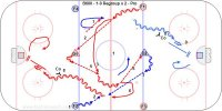 B600 - 1-0 Regroup x 2 – Pro Key Points: Give a target and face the puck. Pass flat firm wrist passes. Defense keep skating with the puck. Description: 1. Forwards start from diagonal blue lines and D are in the middle. 2. F1 pass to D1 and F2 pass to D2 in the neutral zone. 3. F1-F2 skate across to the far lane for a regroup pass. 4. D1-D2 pivot and make the regroup pass. 5. F1 pass to D2 and F2 pass to D1. 6. F1-F2 pivot for a regroup pass the other direction. 7. D1 pass to F2 and D2 pass to F1. 8. Coaches pressure F1-F2 at each end as they cross the blue line. 9. F1-F2 shoot, follow the shot, then rebound for F3-F4. 10. Switch to a 2-0 double regroup with F1-F3 regroup with D1 then D2 and attack 2-0.
