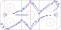 B6 Pass and Replace x 3 Key Points: Pass while skating then turn and face the player who is passing to you. Shoot before the hash marks and follow the shot for a rebound. Description: A. 1 pass to 2 and follow the pass and turn and face 5 for a pass. B. 2 pass to 3 and follow the pass. C. 3 pass to 4 and follow the pass. D. 4 skate in and shoot-rebound- go to the corner. # Do 2 or 3 minutes from each side. Alternate task by requiring backhand or saucer passes or a move before passing , etc.