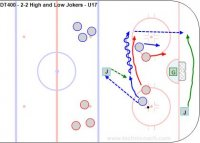 DT400 - 2-2 High and Low Jokers - U17 Key Points: Players transition from the Three Game Situations 0-Loose Puck, 1-Offense, 2-Defense, and Four Game Playing Roles. On offense as a 1-puck carrier, 2-support puck carrier. On defense, 3-check the puck carrier, 4-cover away from the puck. Jokers can be coaches or players. Extra players wait outside the zone. Description: 1. Play 1-1 to 3-3 with a joker at the point and another joker below the dots. 2. Transition to offense by passing to the joker who return passes to that team. 3. Players rotate on the whistle. 4. Play various situations by sending in from 1 to 3 new players. 5. Modify rules to work on skills. i.e. Goals only on one touch shots, point man must shoot, goals from give and go plays.