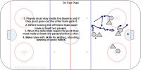 This is a one zone game usually played with the rule that the puck must stay in the zone and you must make at least 2  passes before you can score. Many skill rules and pass variations can be used. The video was made at the IIHF World U20 Championships.