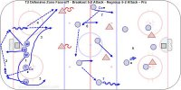 T2 Defensive Zone Face-off - Breakout 5-2 Attack - Regroup 5-2 Attack – Pro