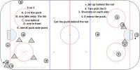 T2 6 on 5 with the Goalie Pulled