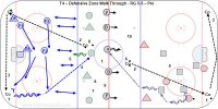 T4 – Defensive Zone Walk Through - RG 5-5 – Pro