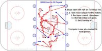 """B202 Pass to All Players  Key Points: Give and go pass. Give a target and make eye contact before passing. Description: 1. Blues start with half on each blue line. 2. Reds weave around in the middle. 3. Red pass to each blue player. 4. Alternate sides each pass. 5. Switch every 30"""". *Compete to see who makes the most passes."""