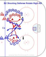 B2 Shooting Defense Rotate High-RB Key Points: Face up ice all of the time. Cross and leave. Hit the net. Quick feet. Description: 1. D are lined up near the blue line with pylons and pucks on each side. 2. R1 skate forward for a puck and then around the pylon. 3. B1 skate around the pylon and behind R1. 4. R1 drop the puck to B1 who Shoots. 5. B1 gets a new puck and skates around the pylon while R1 skate around opposite pylon. 6. B1 drop to R1 who shoots. 7. R2 and B2 repeat on the side with B2 starting.